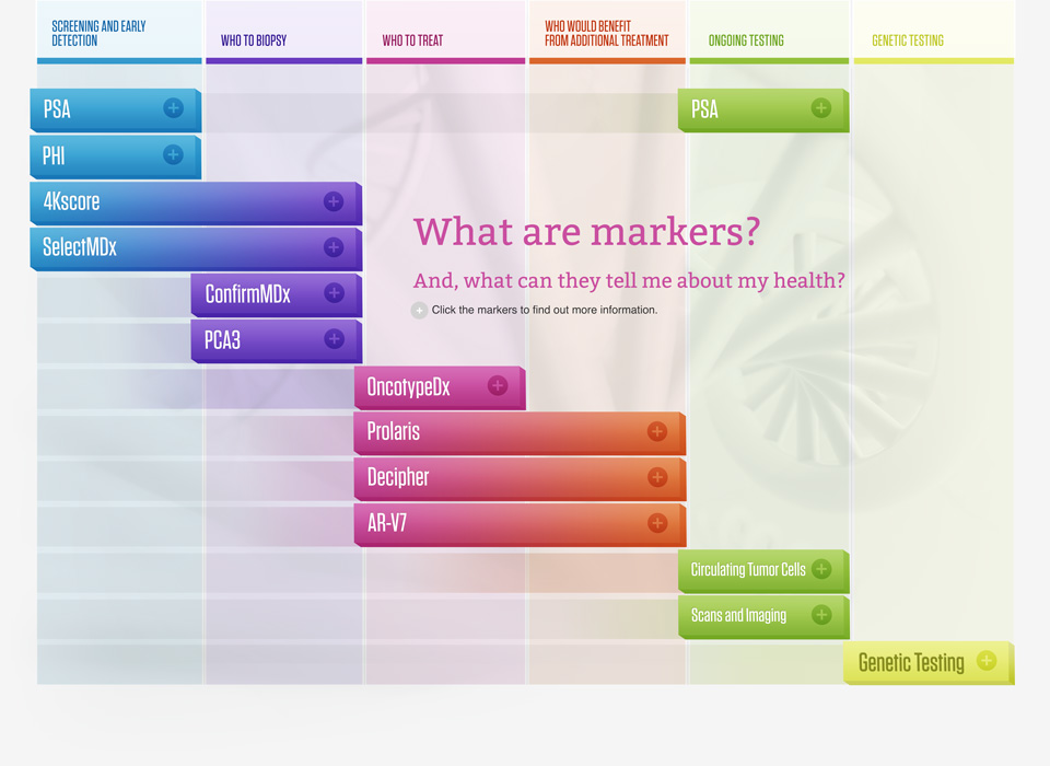 prostate-markers-map